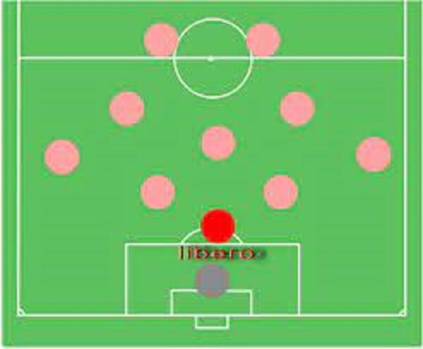 Libero thường sẽ thi đấu ở khu vực trung tâm, thấp hơn hàng phòng ngự và trên thủ môn.